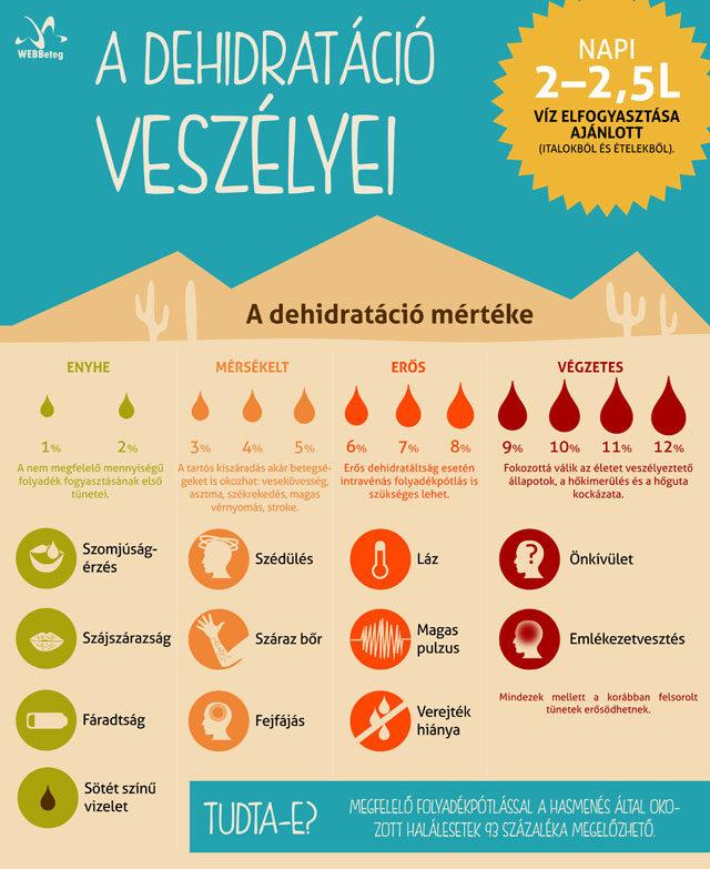 magas vérnyomás és kiszáradás