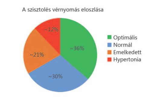 A vesebetegség jelei