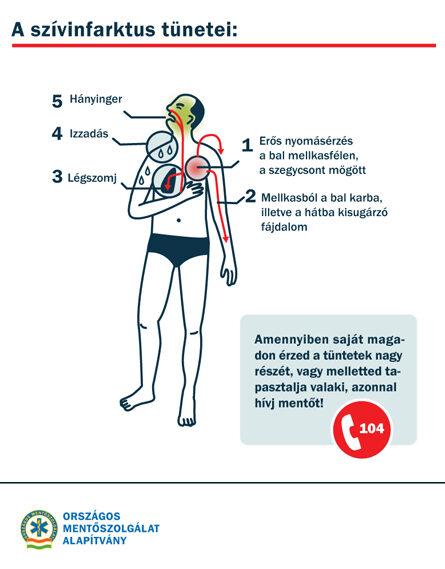 elsősegély a magas vérnyomás és tünetei esetén)