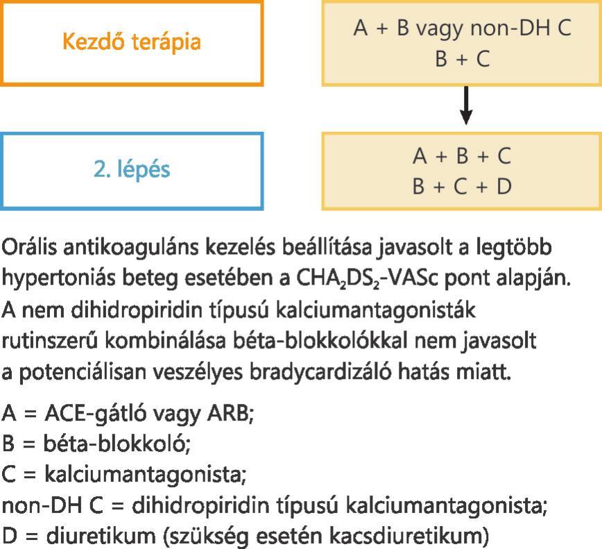 szimpato-mellékvese hipertónia)