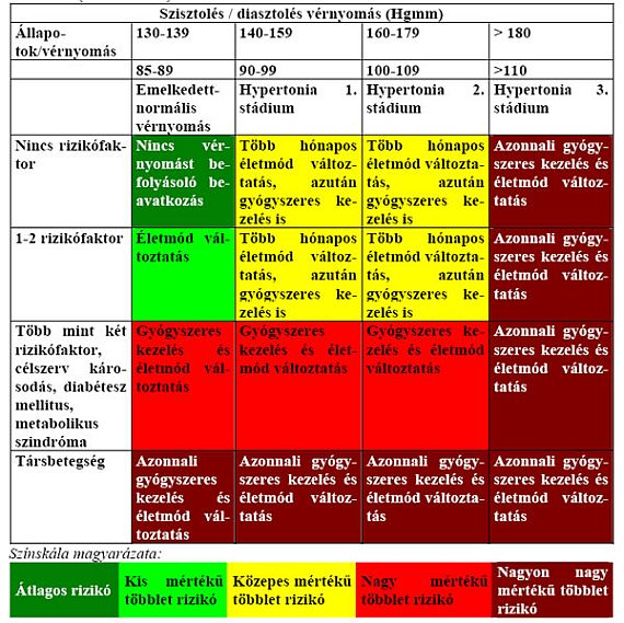 magas vérnyomás 2 fokú kockázati fokozat 1-2)