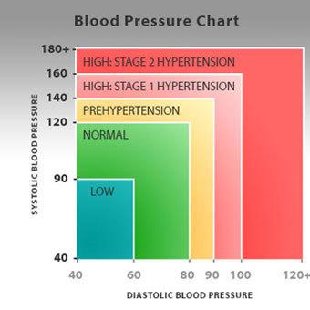 magas vérnyomás és visszér kapcsolat
