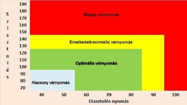 tüneti hipertónia)