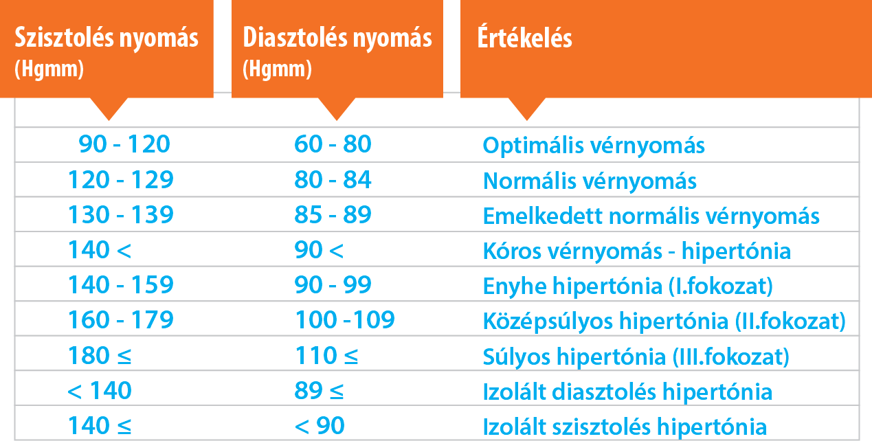 magas vérnyomás hogyan lehet meghatározni a fokozatot