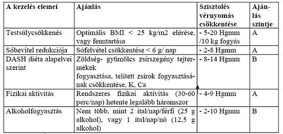 autonóm hipertónia)