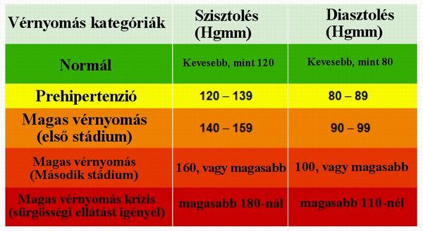 alacsonyabb a magas vérnyomás a normál felett)