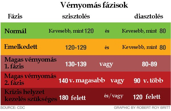 Magas vérnyomásnál nem elég csak a vérnyomást ellenőrizni - Blikk
