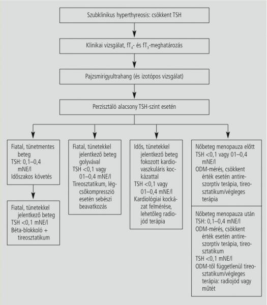 szubklinikai hypothyreosis és hipertónia)