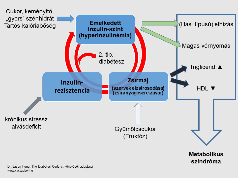 a hipertónia és a cukorbetegség megszabadulásának módjai