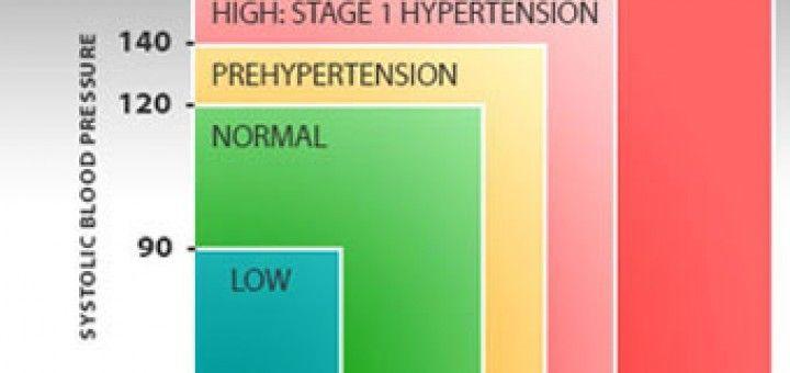egészséges hipertónia kálium-orotát magas vérnyomás esetén