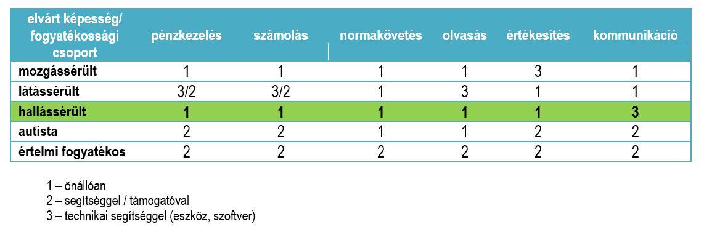 2 csoport fogyatékosság magas vérnyomás esetén)