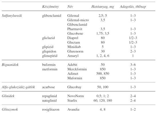 Metabolikus szindróma