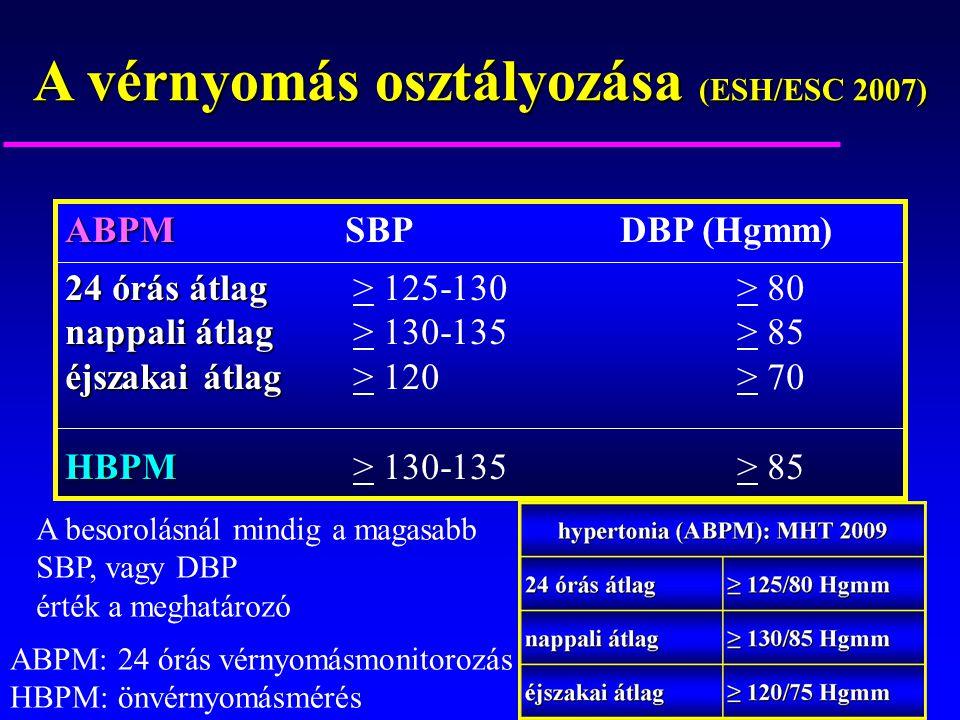3. hipertónia 3. fokozat 3. kockázat kockázata 4 mi az