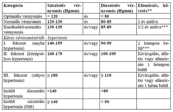 nyomás 140–80 magas vérnyomás