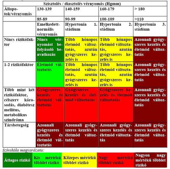 A hipertónia 3 fokú kockázata)