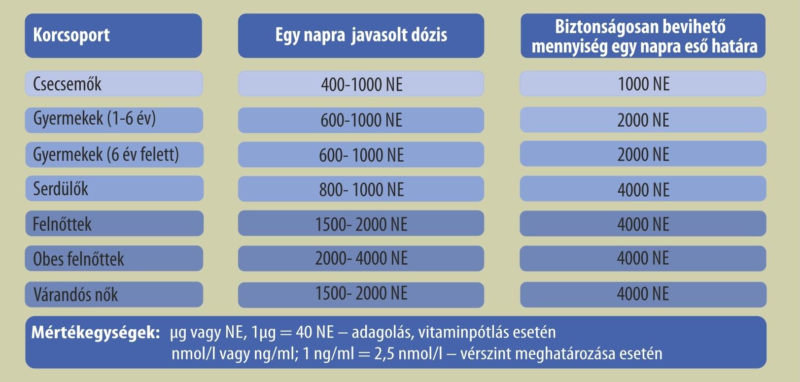 a kalcium szerepe a magas vérnyomásban)