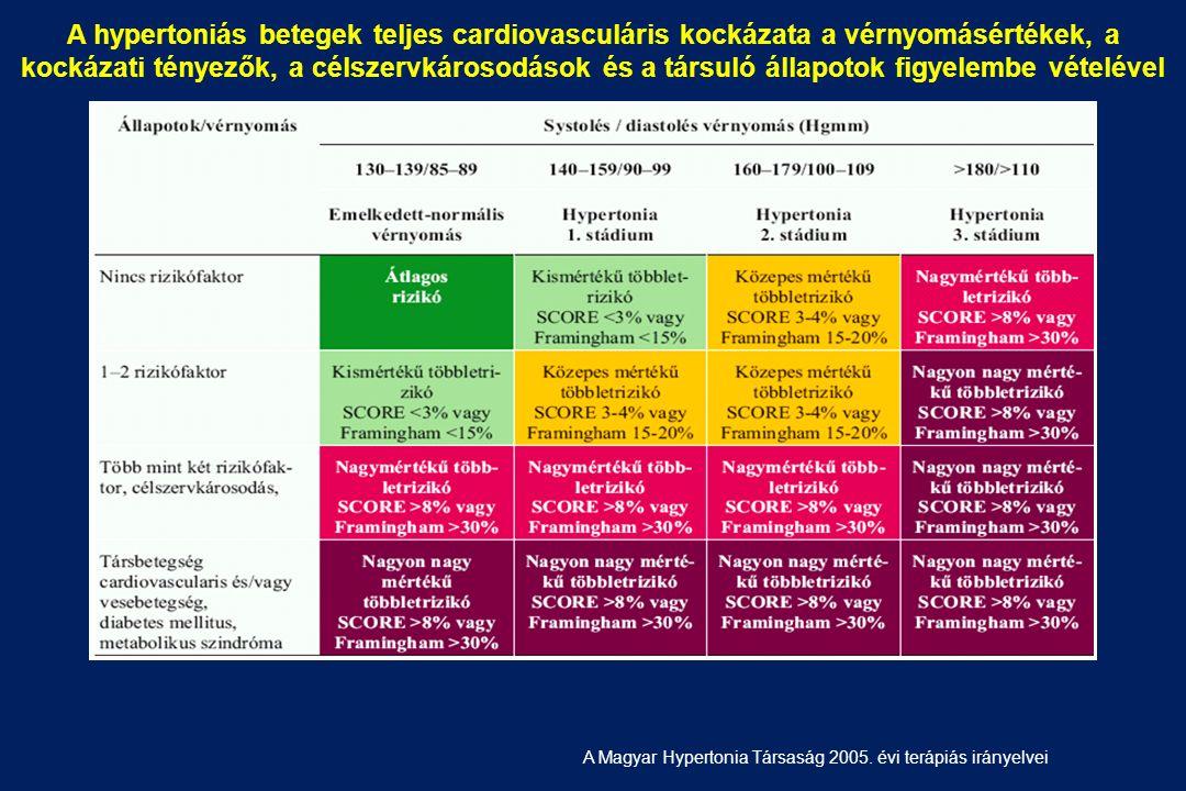 magas vérnyomás 1 stádium 2 fokozatú 2 kockázati csoport