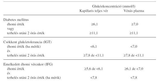 magas vérnyomás diabetes mellitusban)