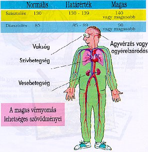 dohányzás és magas vérnyomás keserű paprika magas vérnyomás ellen