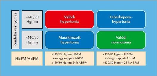 hipertónia forrása