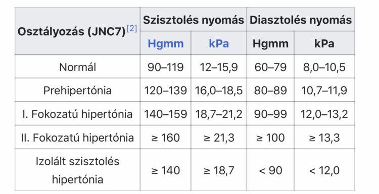 Szisztematikus hipertónia, Fokozatú magas vérnyomás az