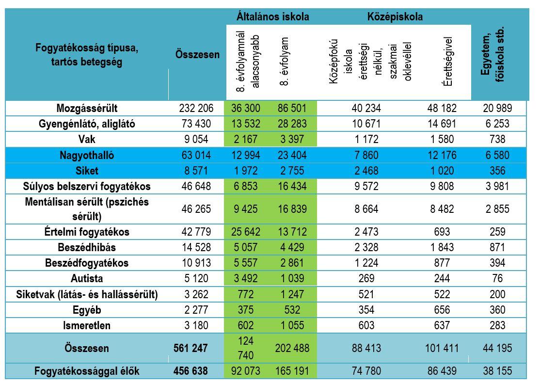magas vérnyomás és fogyatékosság csoport