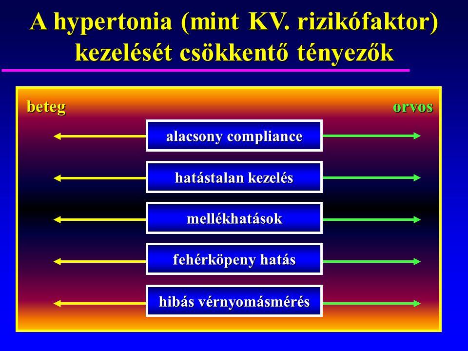 a hipertónia kezelésének hatástalansága