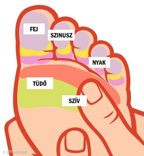 magas vérnyomás akupresszúra pontok   Acupunture, Mudras, Reflexology
