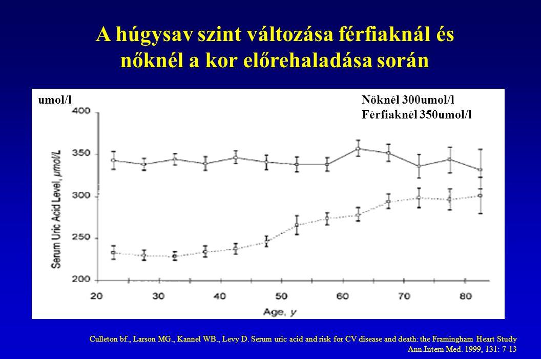 húgysav hipertónia 1 fokozatú magas vérnyomás 2 fok