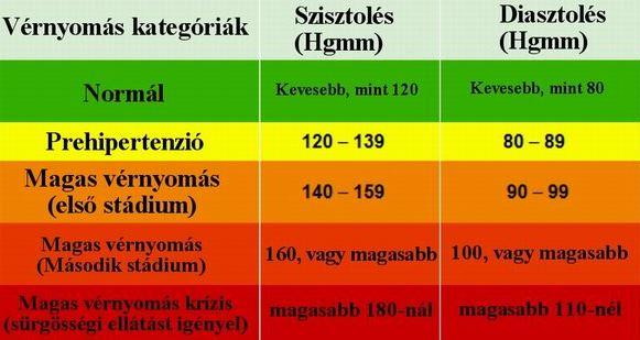 krízis magas vérnyomás