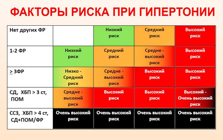 magas vérnyomás 1 fokozat 1 stádium 3 kockázat
