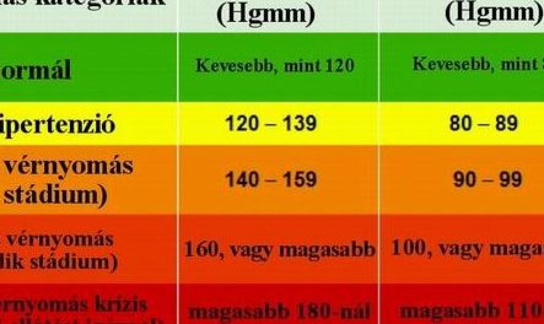 magas vérnyomás normák táblázata)