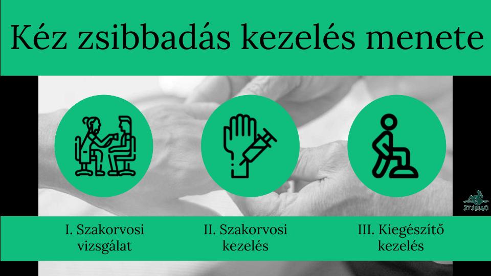 magas vérnyomás és kézzsibbadás)