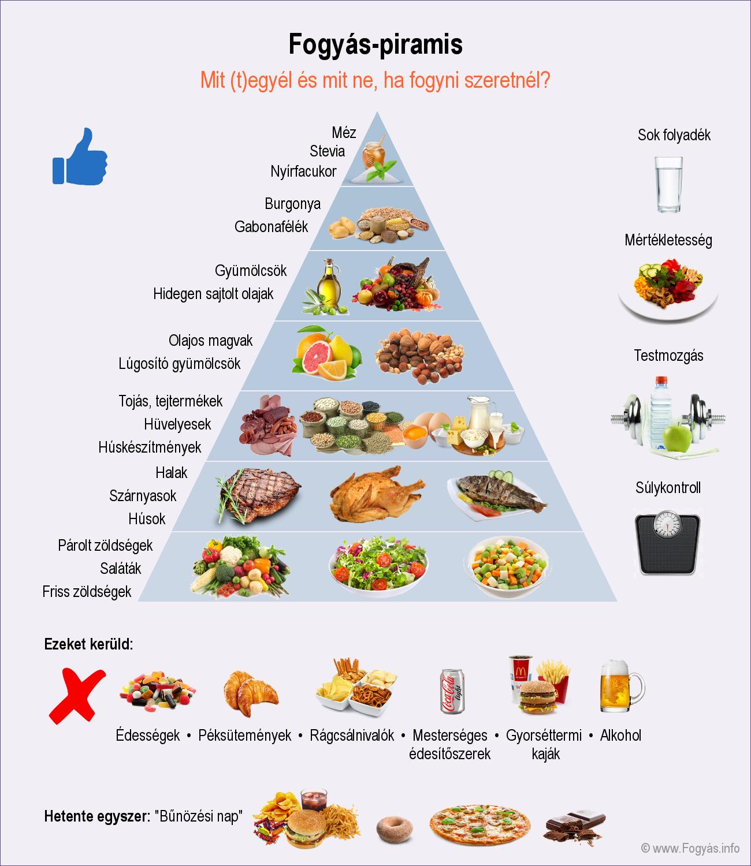 magas vérnyomás táplálék és étrend)