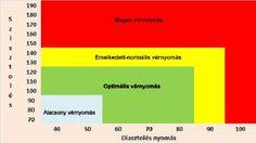 magas vérnyomás vérellátással veselka és a magas vérnyomás