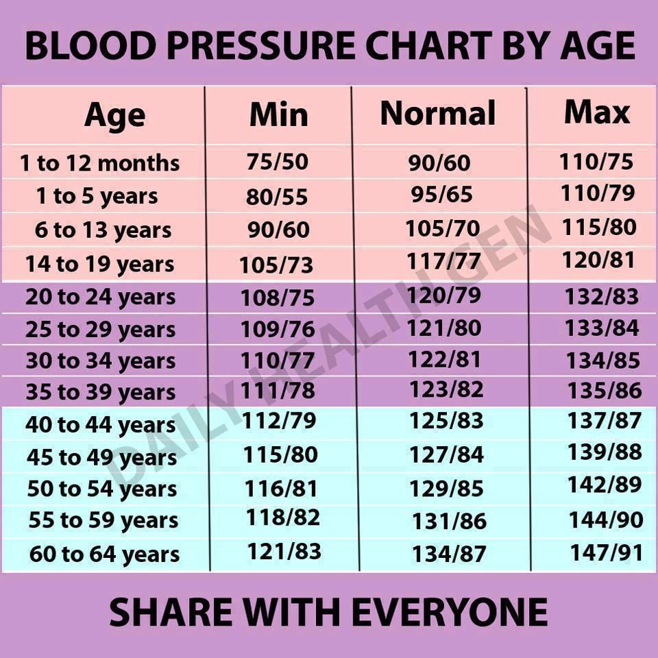 nyomás és pulzus magas vérnyomással