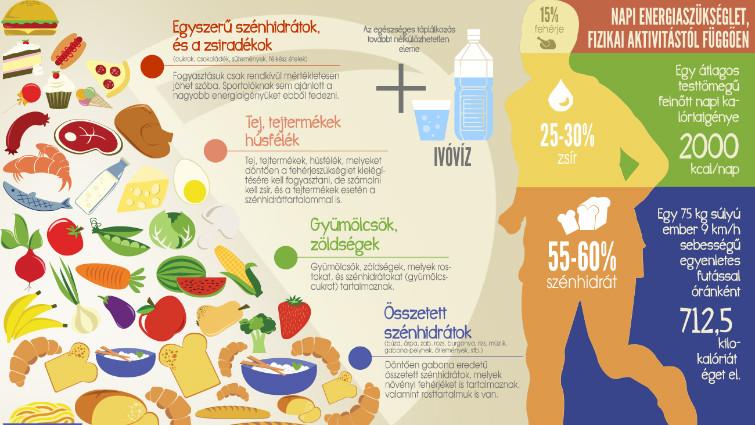 A táplálkozás és a magas vérnyomás - Egészségtüköreformalo.hu